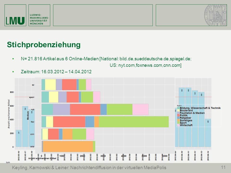 Stichprobenziehung N= 21.816 Artikel aus 6 Online-Medien [National: bild.de,sueddeutsche.de,spiegel.de;